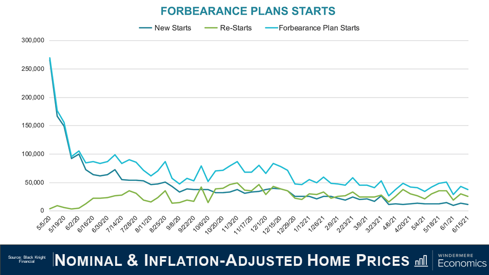 """Power point slide titled """"Nominal & Inflation-Adjusted Home Prices"""" with a line graph that shows the Forbearance plans starts. The x-axis is labeled with dates from May 5, 2020 to June 15, 2021 and the y-axis has the number of plans starting at 0 and increasing by 50,000 until 300,000 at the top. There are three lines, the teal line shows the new starts, green shows the re-starts, and the light blue shows the Forbearance plans start. The teal and the light blue line closely match each other, with a peak in May 2020 and a slow decrease since then, while the green line starts low and matches the blue lines starting in September 2020 and then following the same trend from there. The source is Black Knight Financial."""