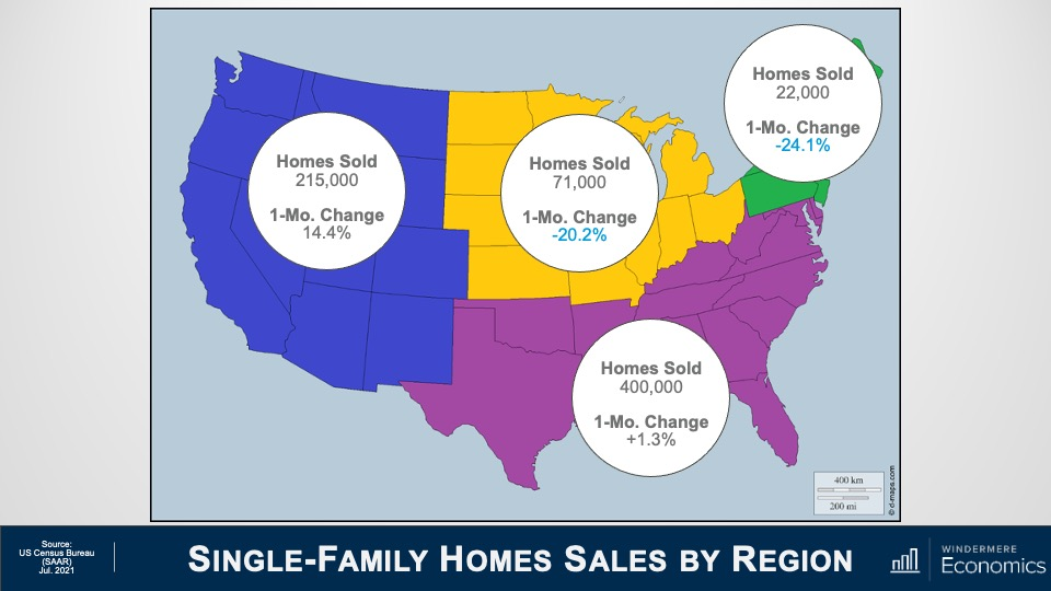 A map showing the single-family U.S. home sales by region. In the west, there were 215,000 homes sold, a 14.4 % one-month change. In the midwest, there were 71,000 homes sold, a negative 20.2% change. In the northeast there were 22,000 homes sold, a negative 24.1 % change. In the southeast, there were 400,000 homes sold, a 1.3% one-month increase.