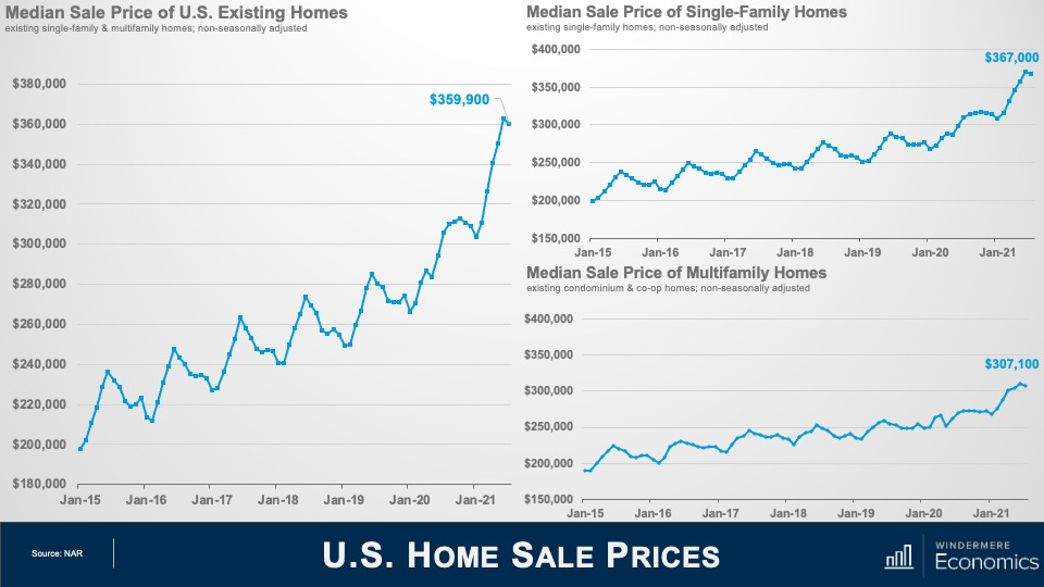 """Three line graphs titled """"Median Sale Price of U.S. Existing Homes,"""" """"Median Sale Price of Single-Family Homes,"""" and """"Median Sale Price of Multifamily Homes."""" The median sale price graph shows prices from $180,000 to $380,000 on the y-axis and January dates from 2015 to 2021 on the x-axis. From January 2015 to January 2021, the median sale price has increased from roughly $200,000 to $359,900. Over those same dates, the median sale price of single-family homes graph shows an increase from roughly $200,000 to $367,000, while the multifamily homes graph shows an increase from roughly $200,000 to $307,100."""