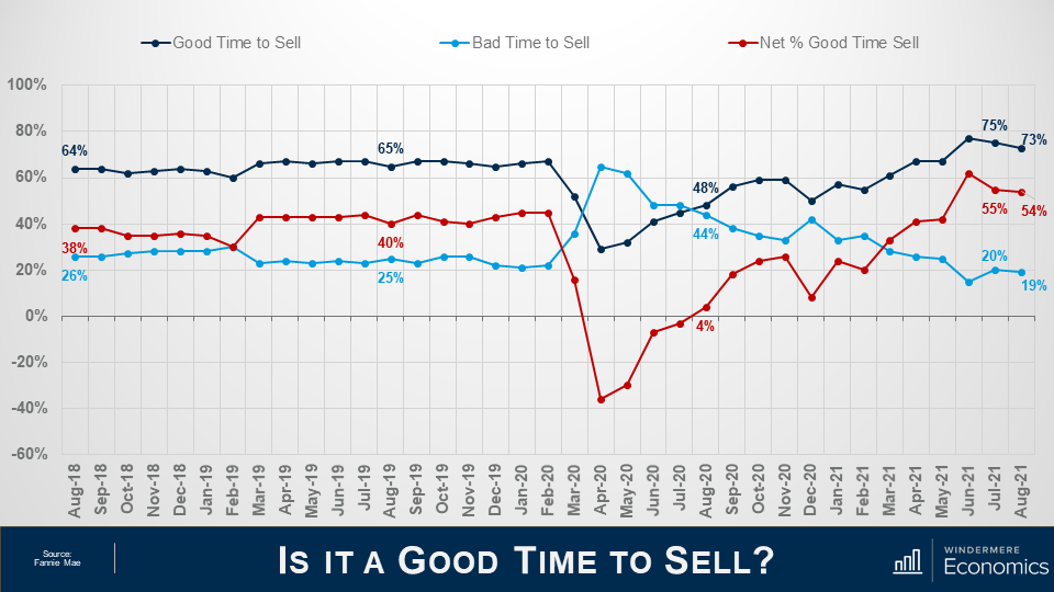 """Three lines on the same graph which shows seller sentiment. The presentation slide I titled """"Is it a Good Time to Sell? The graph's x-axis shows percentages from -60% to 100% and the y-axis shows thedates from August 2018 to August 2021. The navy line represents those who think it's a good time to sell, the light blue line indicated those who think it's a bad time to sell,and the red line indicates the net percentage of people who think it's a good time to sell. The navy line is mostly on the higher end, sitting in the 65% range, until March 2020 when it flips with the light blue line. They switch back in August 2020 when they are 48% and 44%. The different grows in the last few months, landing at 54% net difference in August 21."""